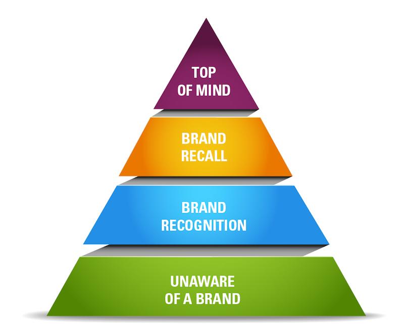 piramide brand awareness
