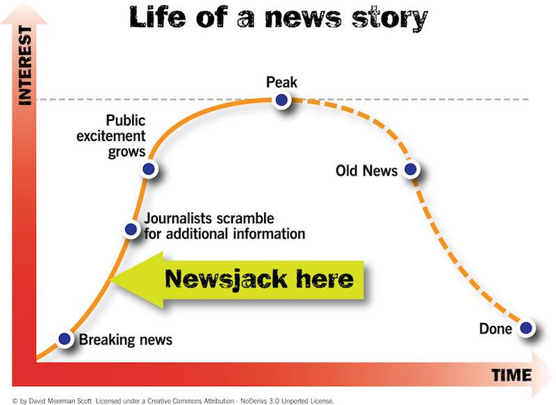 grafico ciclo di vita notizie